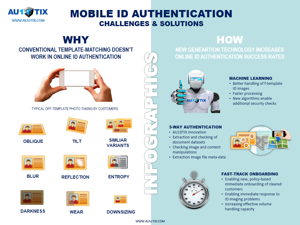 AU10TIX infographics - Mobile ID authentication challenges & solutions