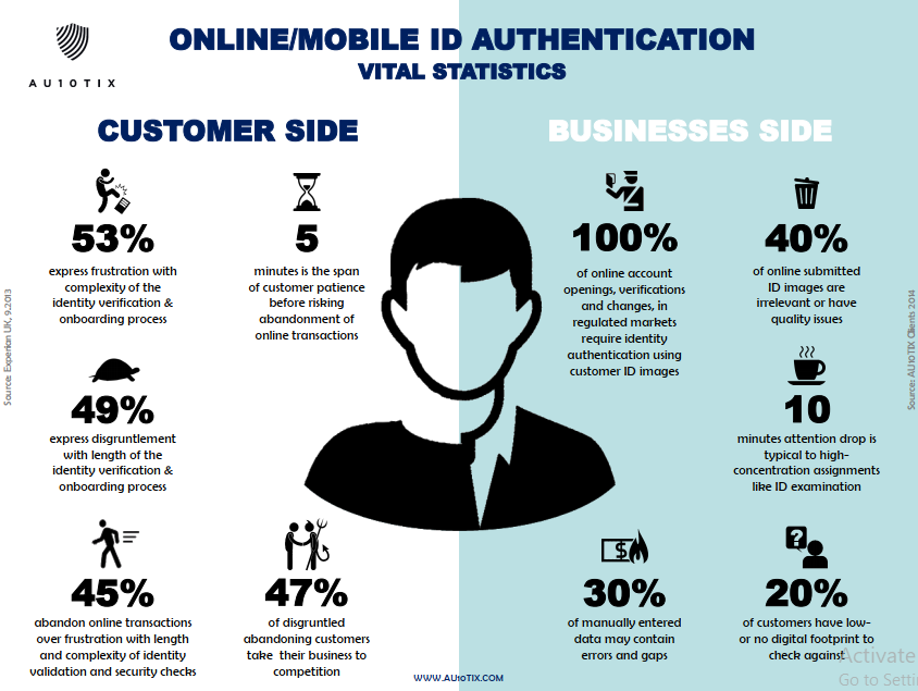 online id authentication statistics